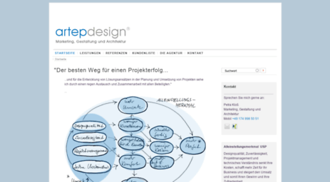 artepdesign.de